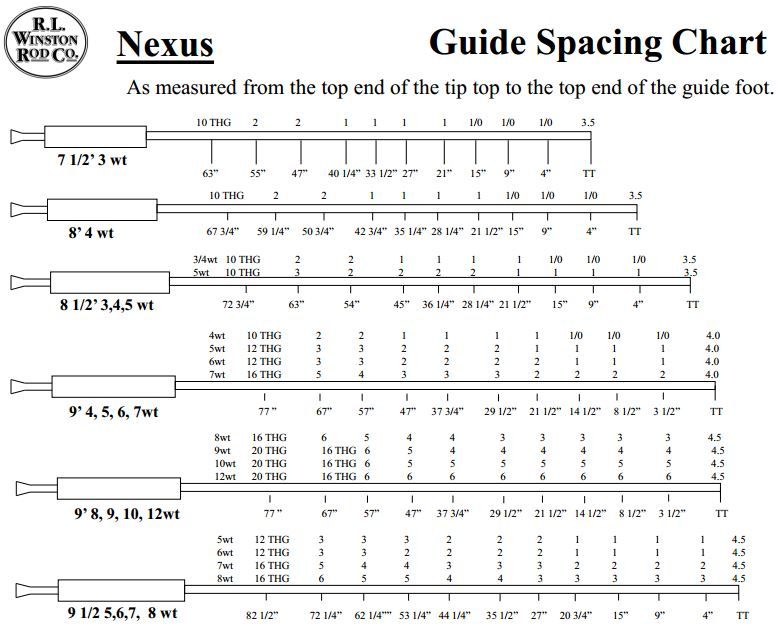 Fly rod guide spacing chart