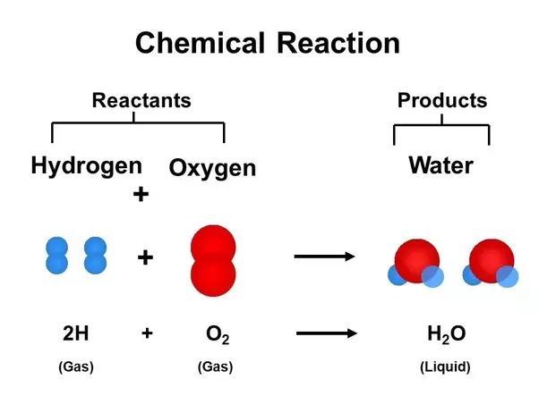 Application of decomposition reaction in everyday life