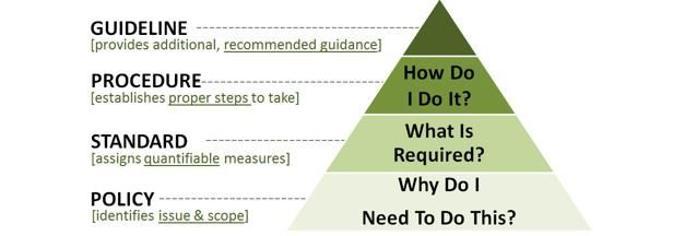 Difference between standards and guidelines